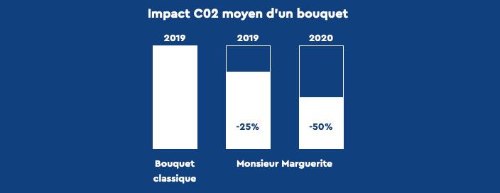 impact CO2 bouquet fleurs